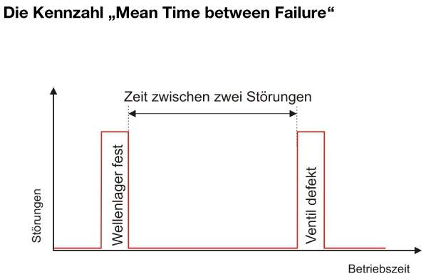 Kennzahl Mean Time between Failure