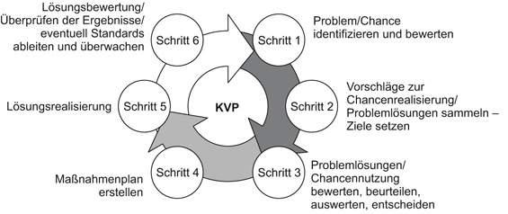 Der sechsstufige Zyklus zur Problemlösung