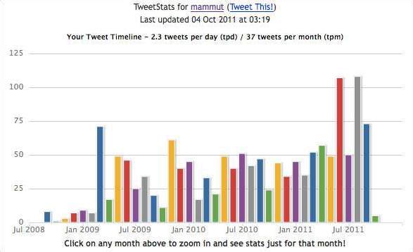 Social-Media-Monitoring-Tool Tweetstats